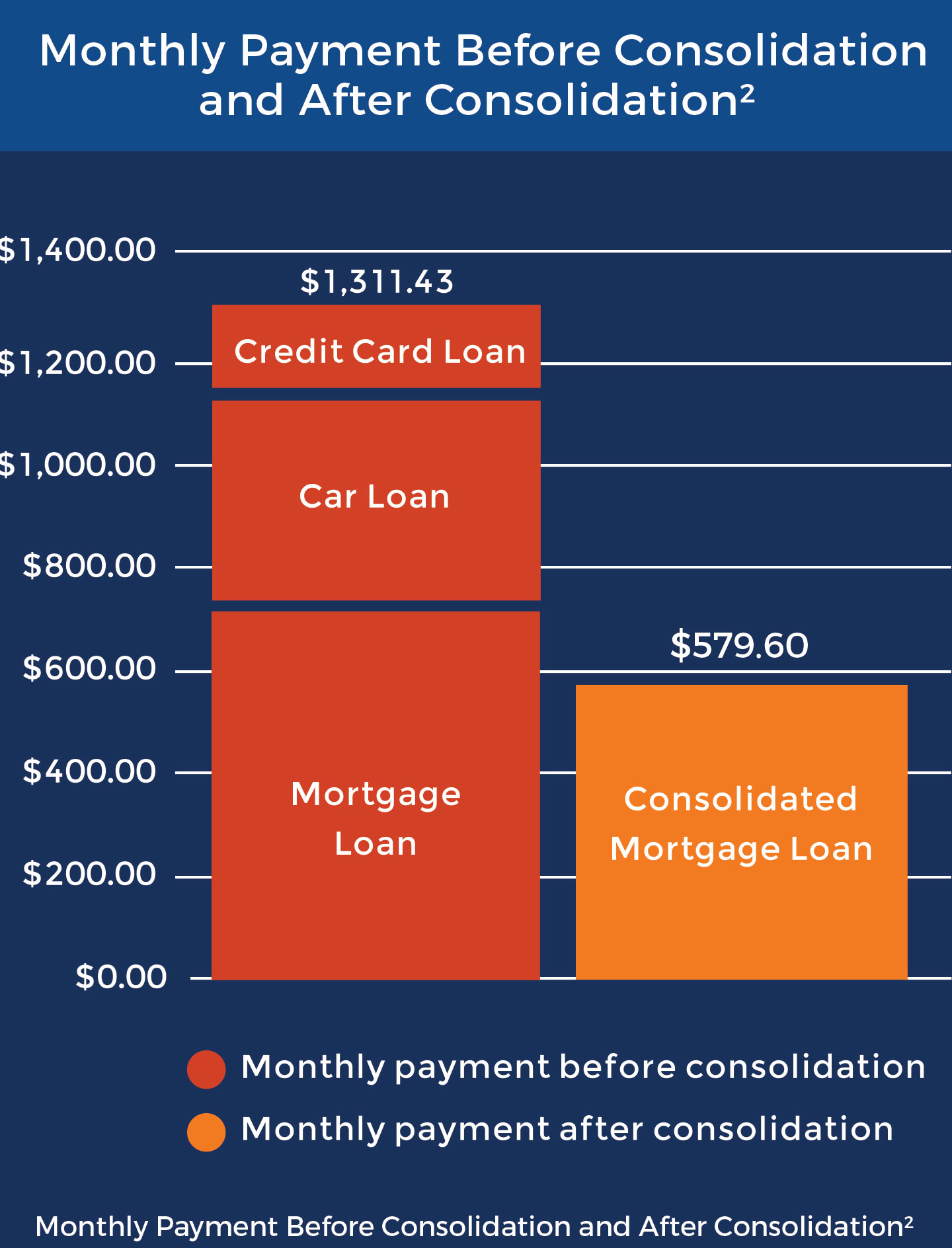 monthly payment before and after consolidation