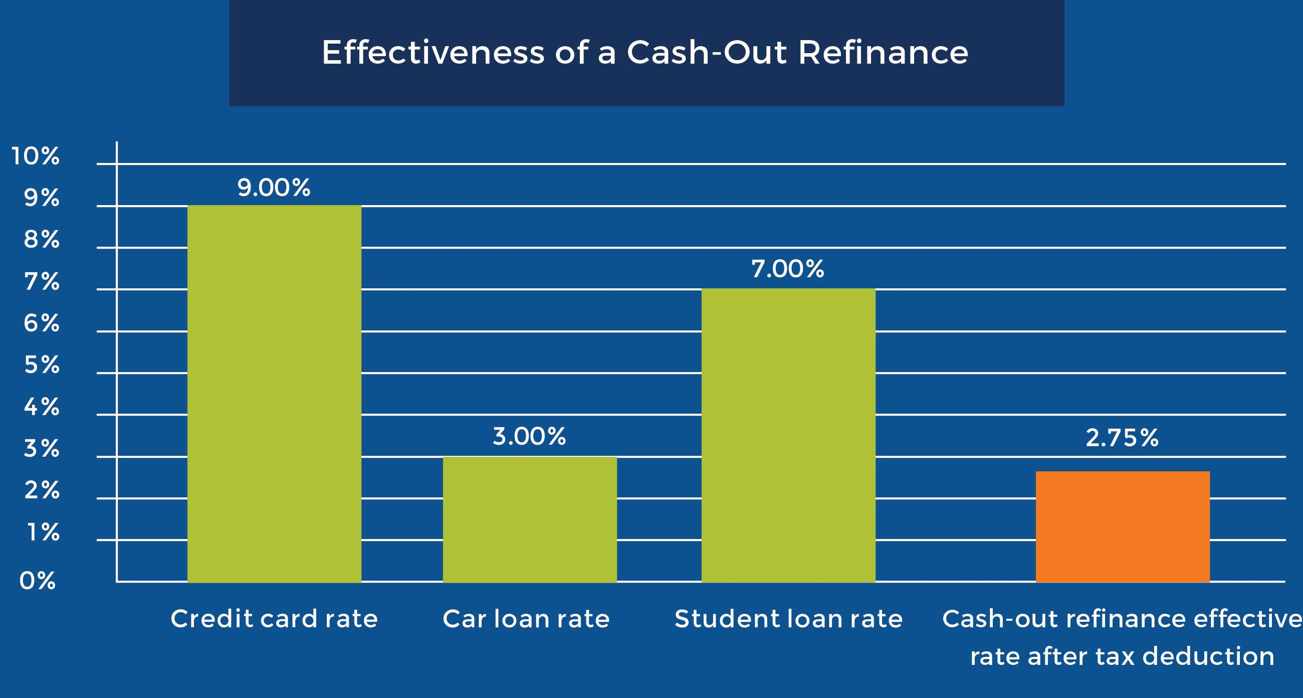 effectiveness of a cash-out refinance
