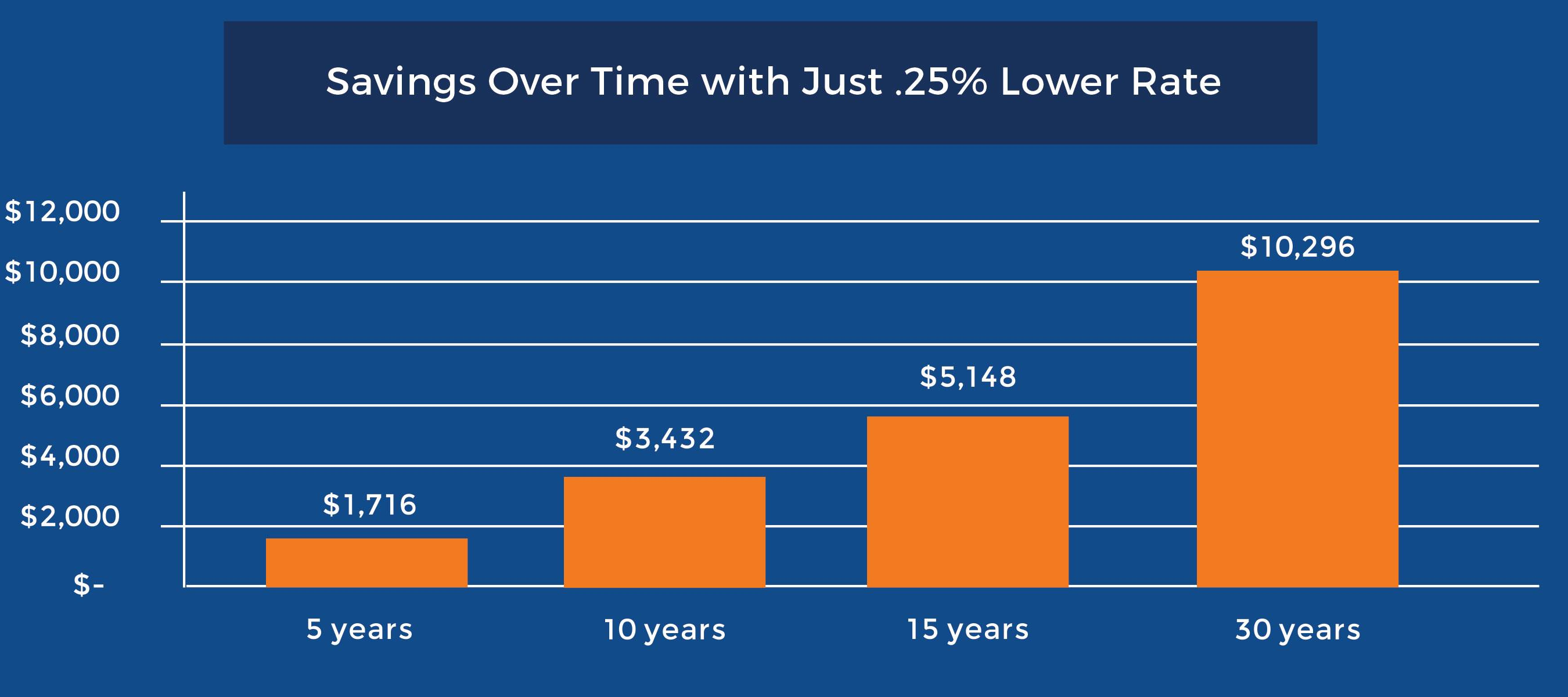 saving over time with just .25% lower rate