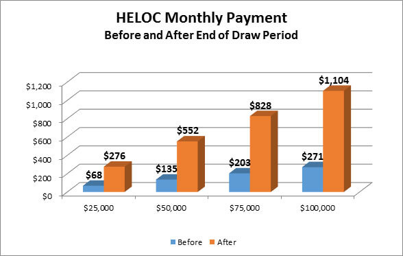 heloc-monthly-payment