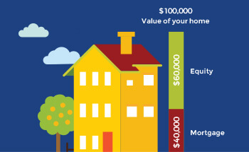 Home Equity Loans Easy Guide